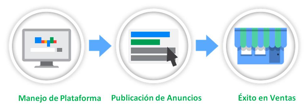 posicionamiento web con google adwords